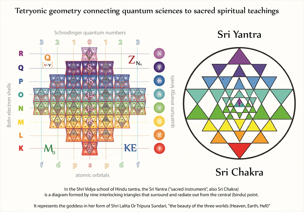 sri-chakra-perioidic-elements-sri-yanta-1024x768-300dpi