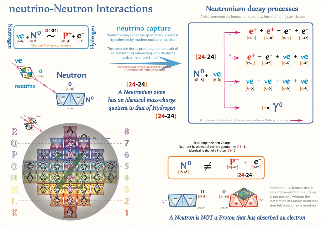 The charged geometry of mass-energy-Matter topologies and their Forces of motion