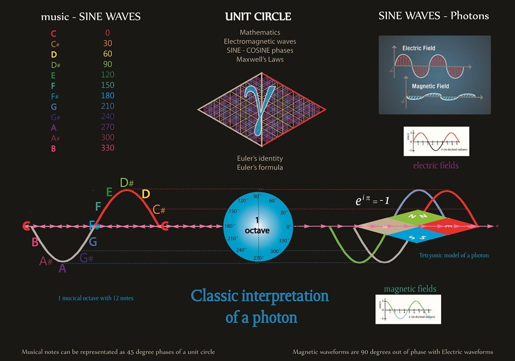 Principia Geometrica
